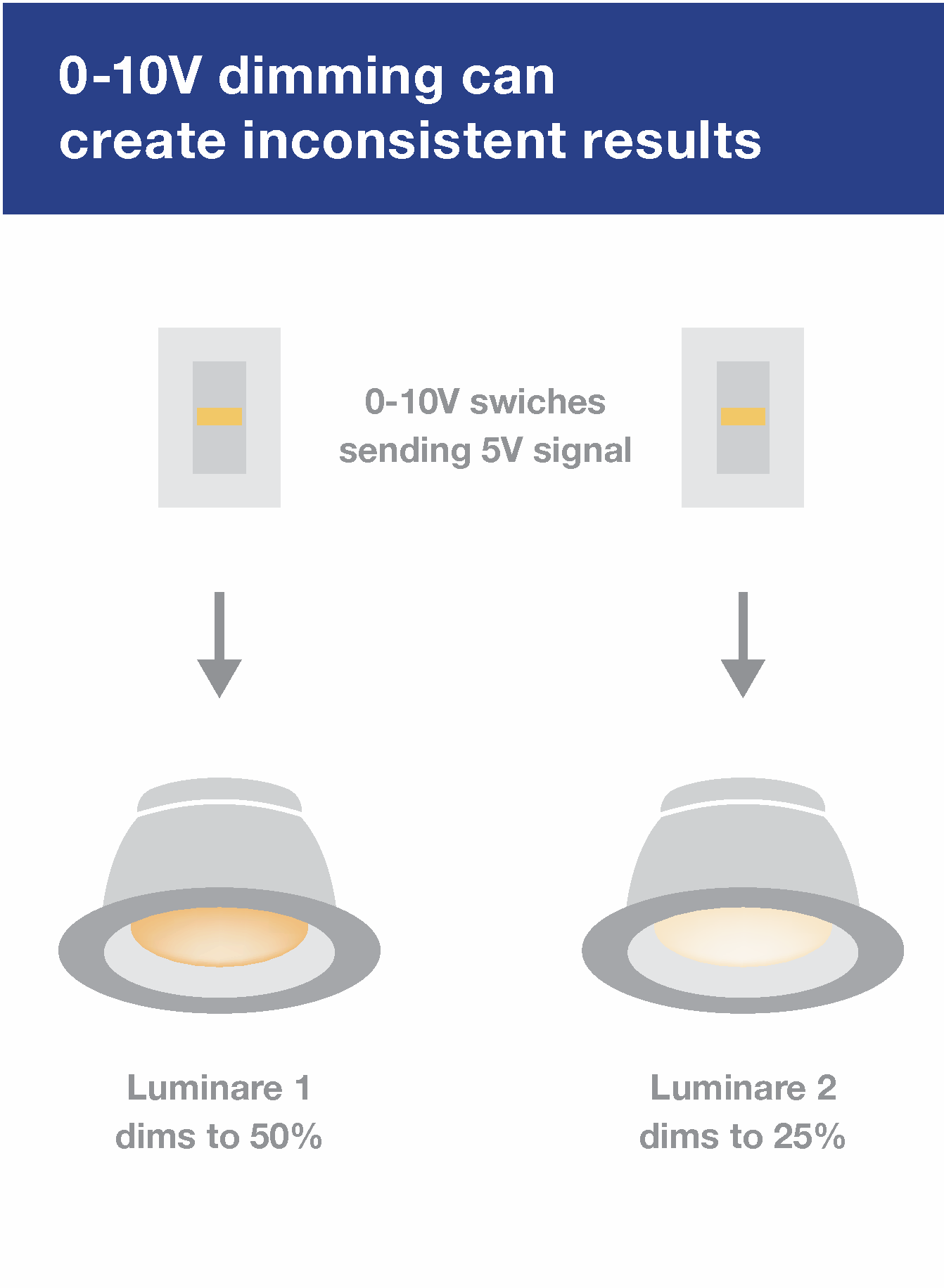 0-10V dimming signal can mean different things